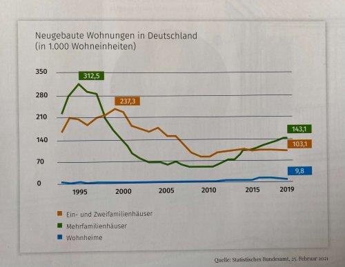 Drastischer Rückgang beim Eigenheim- und Wohnungsbau in den letzten 20 Jahren in Deutschland
